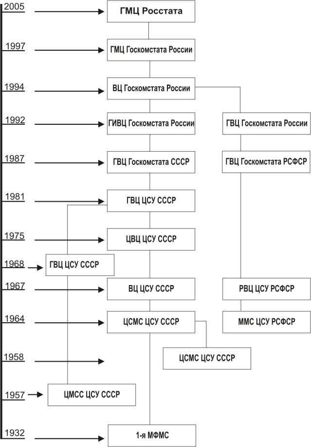 Структура ГМЦ Росстата
